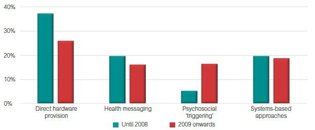 Changes in intervention mechanism studied since 2008